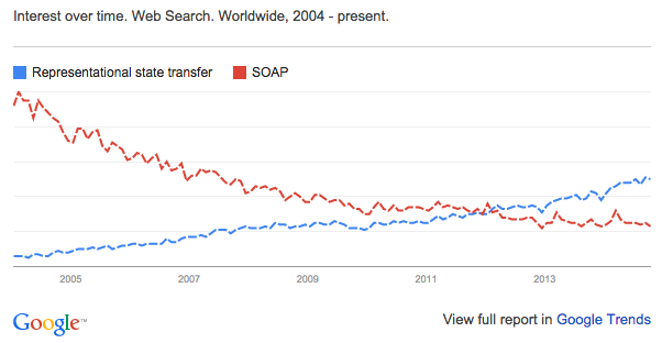 Analogy of rest vs soap to semantic web