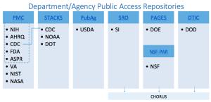 HHS Public access repos