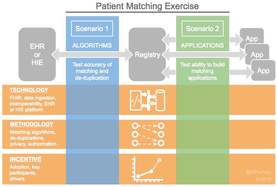 Patient Matching Exercise