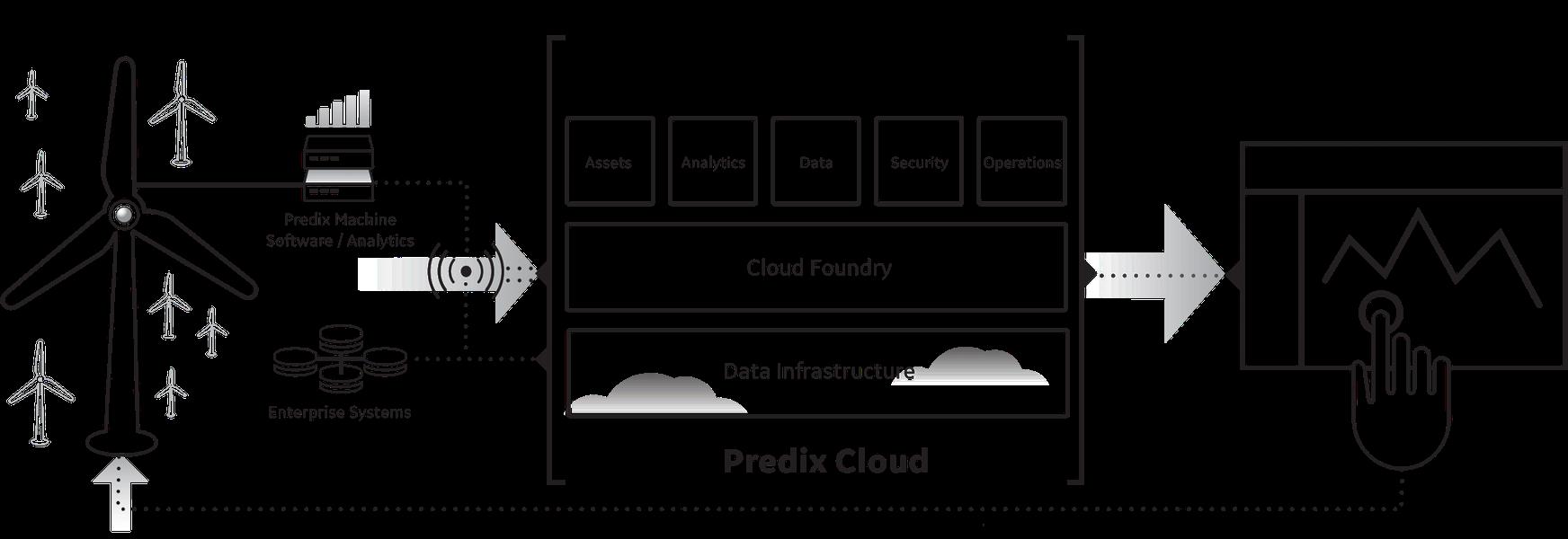 Predix IoT cloud platform