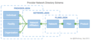 Simplified provider network directory model